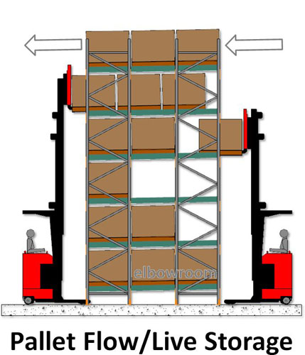 Rak Pallet for Industry Model Pallet Flow