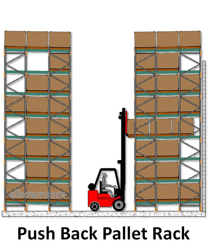 Rak Pallet for Industry Model Puch Back Racking